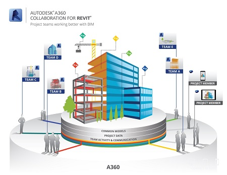 Luso Cuanza: Autodesk A360 Collaboration for Revit